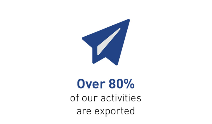 Over 80% of our activities are exported