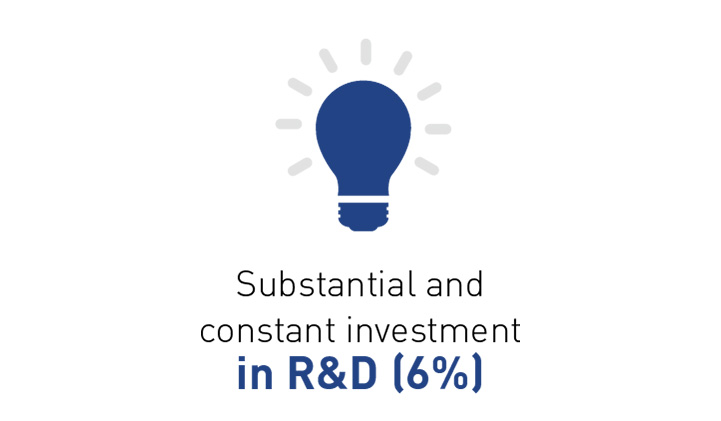 Substantial and constant investment in R&D (6%)